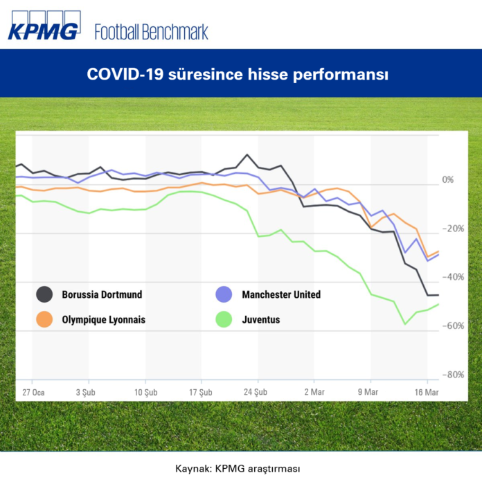 Futbol kulüpleri koronavirüs nedeniyle borsada dibe vurdu