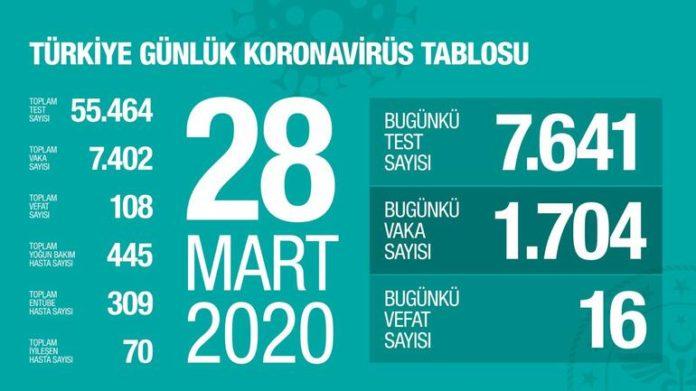 Türkiye'de Yeni Vaka Sayısı Bakan Koca Tarafından Açıklandı! Can Kaybı 108'e Yükseldi