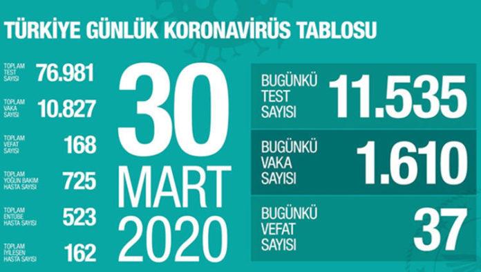 Corona Virüsü Son Durum: 30 Mart Covid-19 Türkiye Tablosu