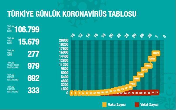 1 Nisan Sağlık Bakanlığı Koronavirüs tablosu