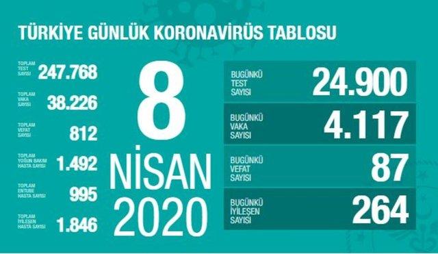 Corona Türkiye tablosu, Sağlık Bakanı Fahrettin Koca'nın Açıklamaları ile Güncelleniyor