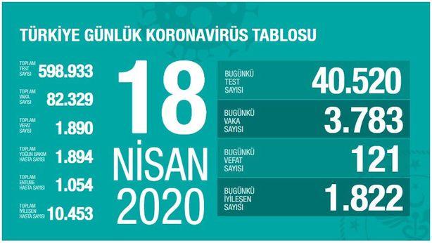 Corona Türkiye tablosu 18 Nisan 2020 vaka sayısı
