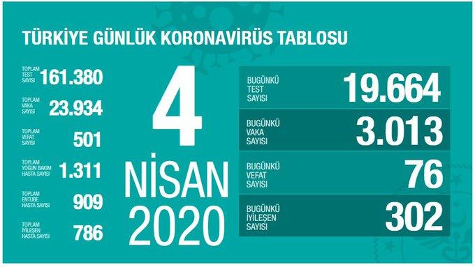 Türkiye Günlük Koronavirüs Tablosu 4 NİSAN 2020