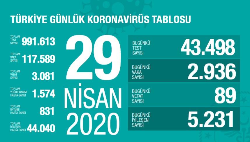 Corona Türkiye tablosu Güncellemeye Devam Ediyor, 29 Nisan 2020