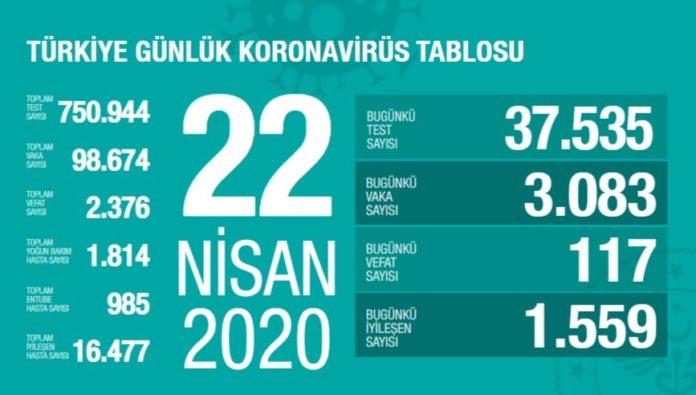 Corona Türkiye tablosu Güncellemeye Devam Ediyor, 22 Nisan 2020