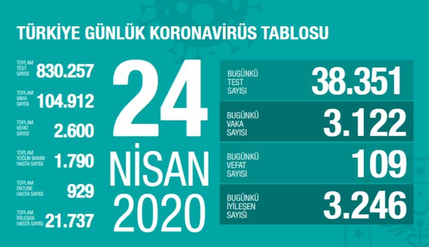 Corona Türkiye tablosu Güncellemeye Devam Ediyor, 24 Nisan 2020