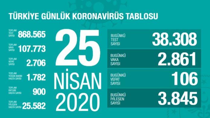 Corona Türkiye tablosu Güncellemeye Devam Ediyor, 25 Nisan 2020