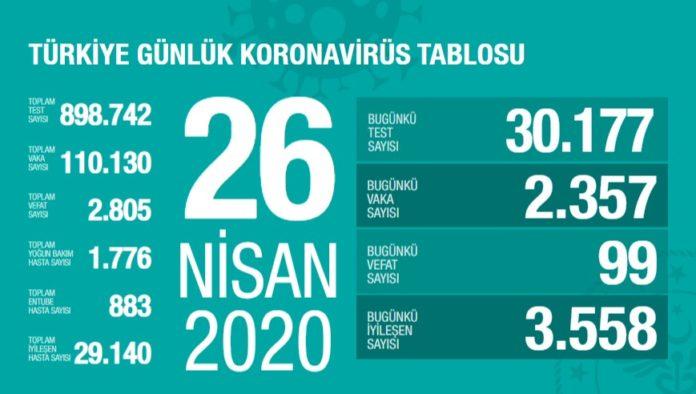 Corona Türkiye tablosu Güncellemeye Devam Ediyor, 26 Nisan 2020