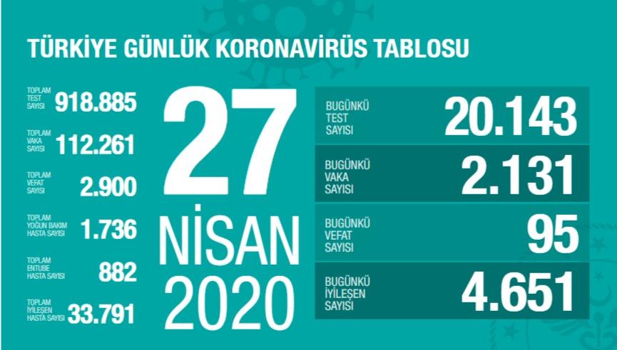 """Sağlık Bakanlığı resmi internet sitesinde corona virüse dair son rakamları yayınlıyor. Sağlık Bakanı Fahrettin Koca ise Twitter hesabından güncel tabloyu yayınlıyor. Türkiye günlük koronavirüs tablosuna göre vaka sayısı 112 bin 261'e yükseldi. Koronavirüs sebebiyle toplam 2.900 vatandaşımız hayatını kaybetti. İşte güncel Türkiye koronavirüs tablosu...  KORONAVİRÜS TABLOSU - 27 NİSAN 2020  Sağlık Bakanı Fahrettin Koca, 27 Nisan Türkiye Günlük Koronavirüs Tablosu'nu yayınladı.   Bakan Koca Twitter'dan şu açıklamayı yaptı:  """"Bir gün içinde iyileşen en yüksek hasta sayısına ulaştık. Temaslı sayısı ve temas ortamı azaldığı için, ihtiyaç duyulan test sayısında azalma bugün de devam etti. Yoğun bakım ve entübe hasta sayısında düşüş sürüyor. Bu başarıyı riske atmayalım."""""""