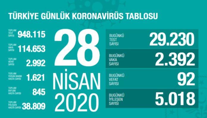 Corona Türkiye tablosu Güncellemeye Devam Ediyor, 28 Nisan 2020