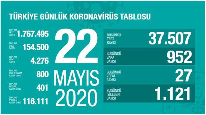 22 mayis korona tablosu