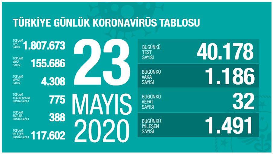 23 mayis korona tablosu