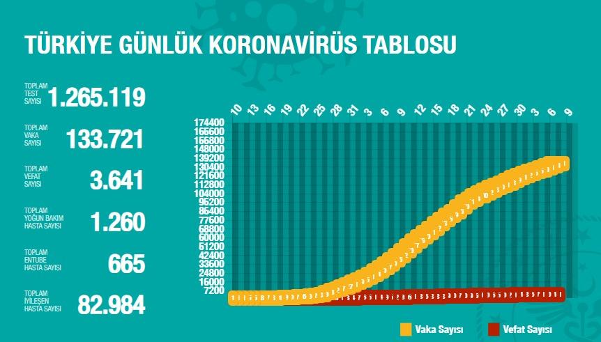 KORONAVİRÜS TABLOSU - 7 MAYIS 2020