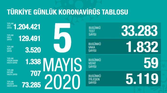 Corona Türkiye tablosu Güncellemeye Devam Ediyor, 5 Mayıs 2020