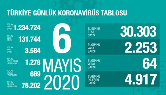 Corona Türkiye tablosu Güncellemeye Devam Ediyor, 6 Mayıs 2020