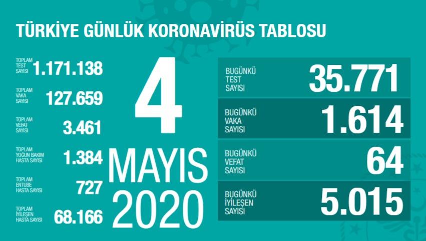 Corona Türkiye tablosu Güncellemeye Devam Ediyor, 4 Mayıs 2020