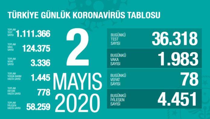Corona Türkiye tablosu Güncellemeye Devam Ediyor, 2 Mayıs 2020