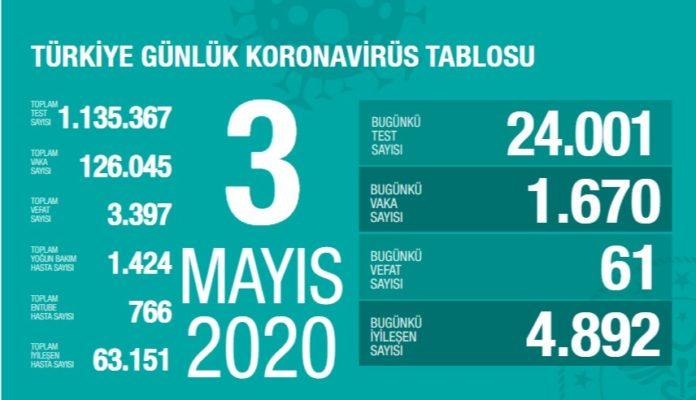 Corona Türkiye tablosu Güncellemeye Devam Ediyor, 3 Mayıs 2020
