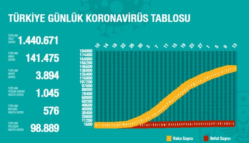 korona turkiye tablosu