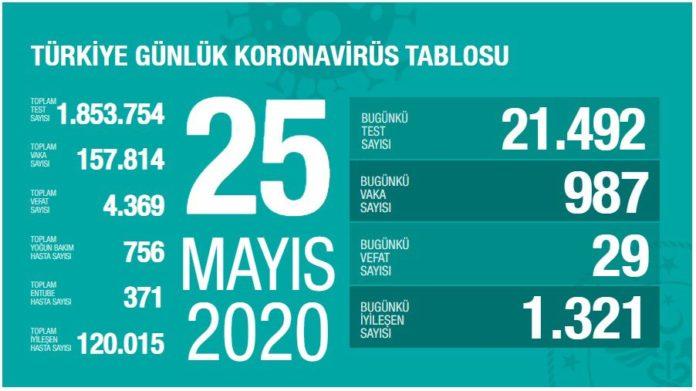 korona turkiye tablosu 25 mayis