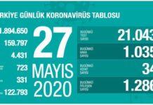 korona turkiye tablosu 27 mayis