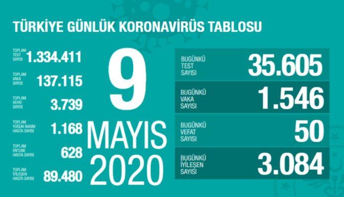 koronavirus turkiye tablosu