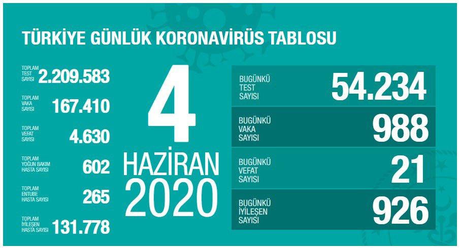 covid_19 turkiye tablosu 4 haziran