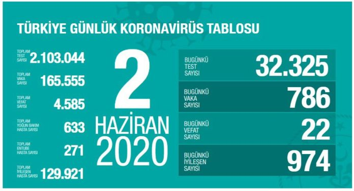 korona turkiye tablosu 2 haziran