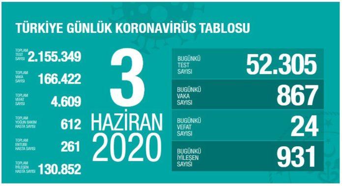 korona turkiye tablosu 3haziran