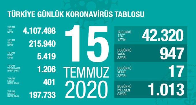 covid_19 turkiye tablosu