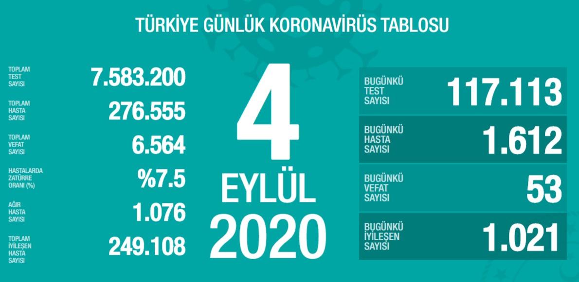 Covid19 turkiye tablosu