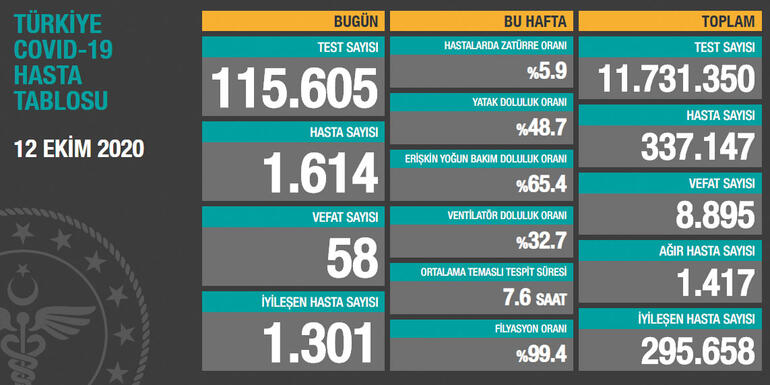 12 Ekim Türkiye'de corona virüs vaka ve ölü sayısı