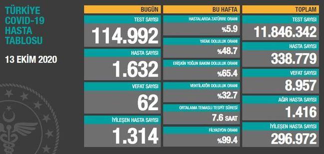 Corona Turkiye Tablosu Guncellemeye Devam Ediyor, 13 Ekim 2020